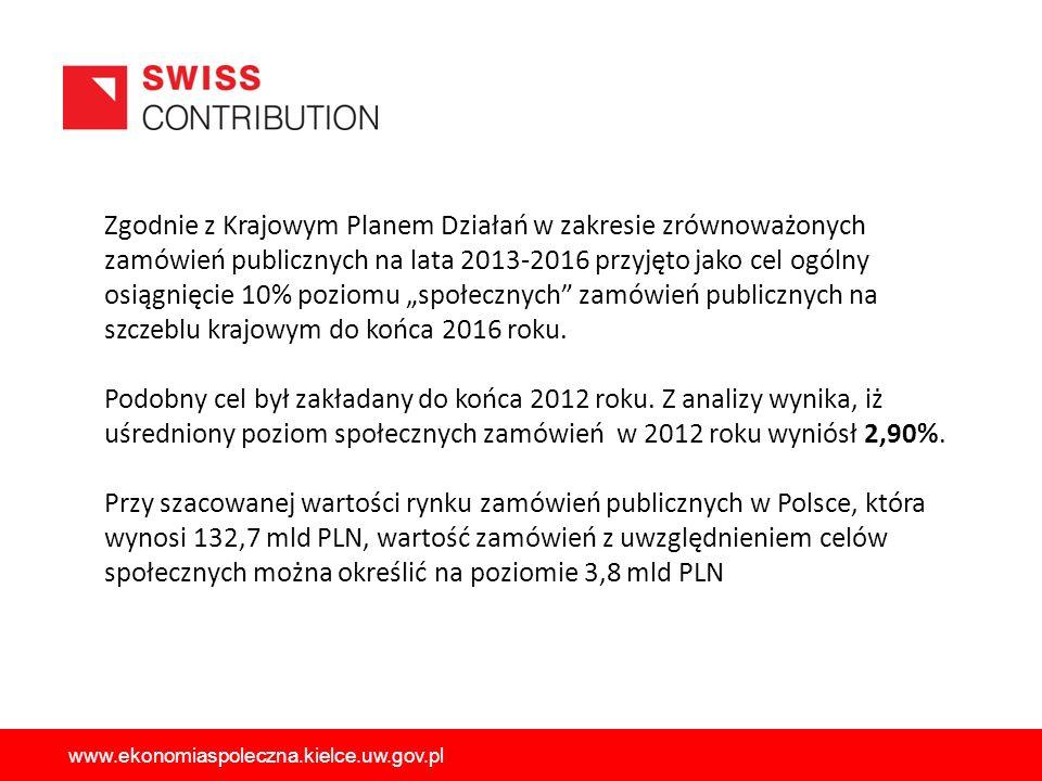 """Zgodnie z Krajowym Planem Działań w zakresie zrównoważonych zamówień publicznych na lata 2013-2016 przyjęto jako cel ogólny osiągnięcie 10% poziomu """"społecznych zamówień publicznych na szczeblu krajowym do końca 2016 roku."""