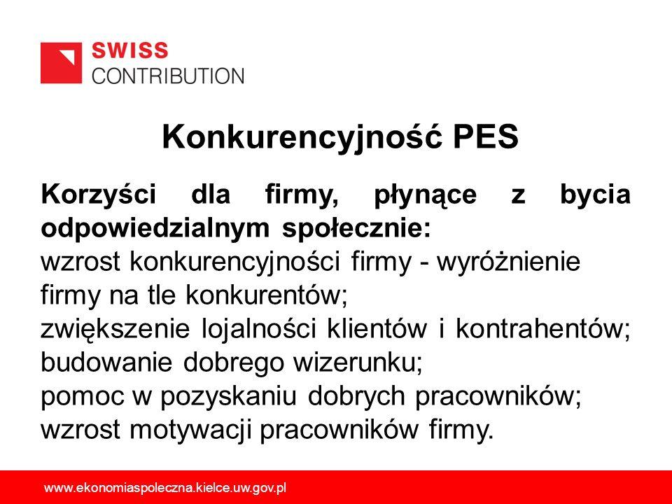 Konkurencyjność PES