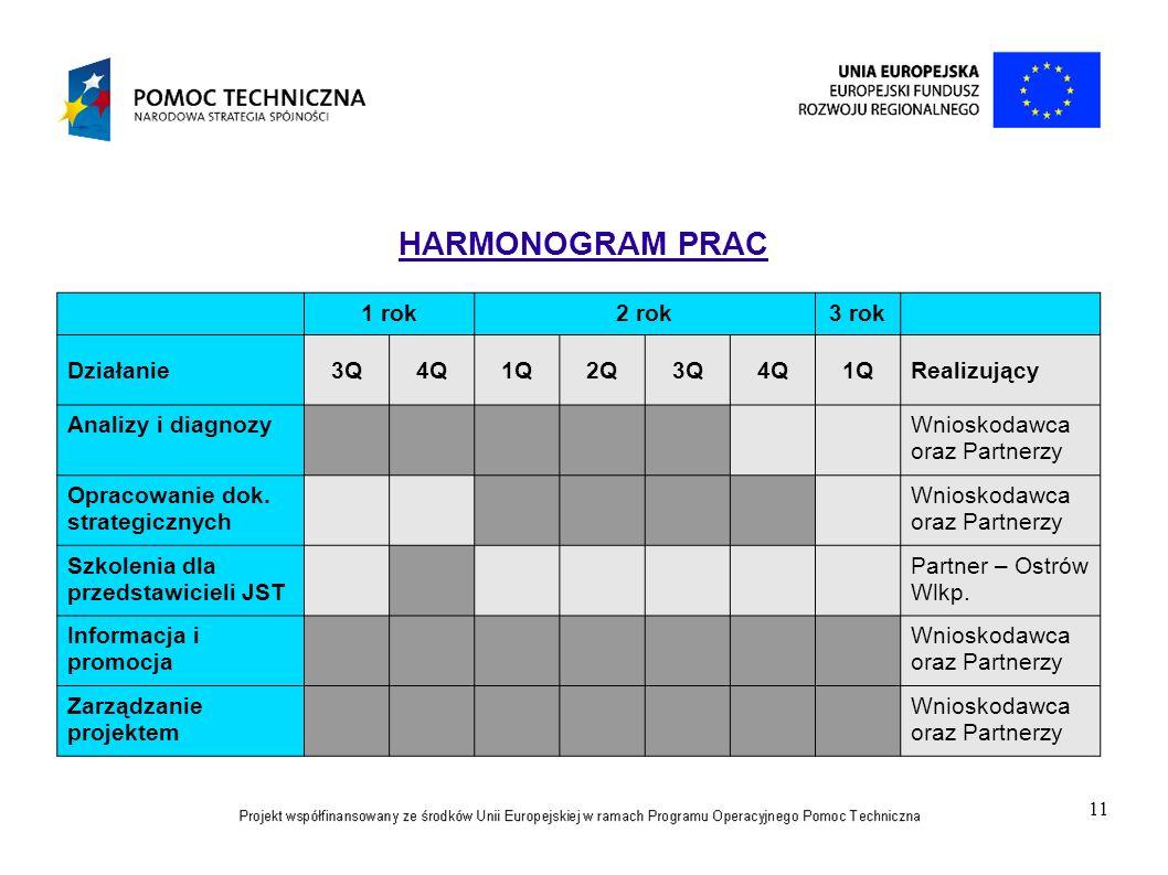 HARMONOGRAM PRAC 1 rok 2 rok 3 rok Działanie 3Q 4Q 1Q 2Q Realizujący
