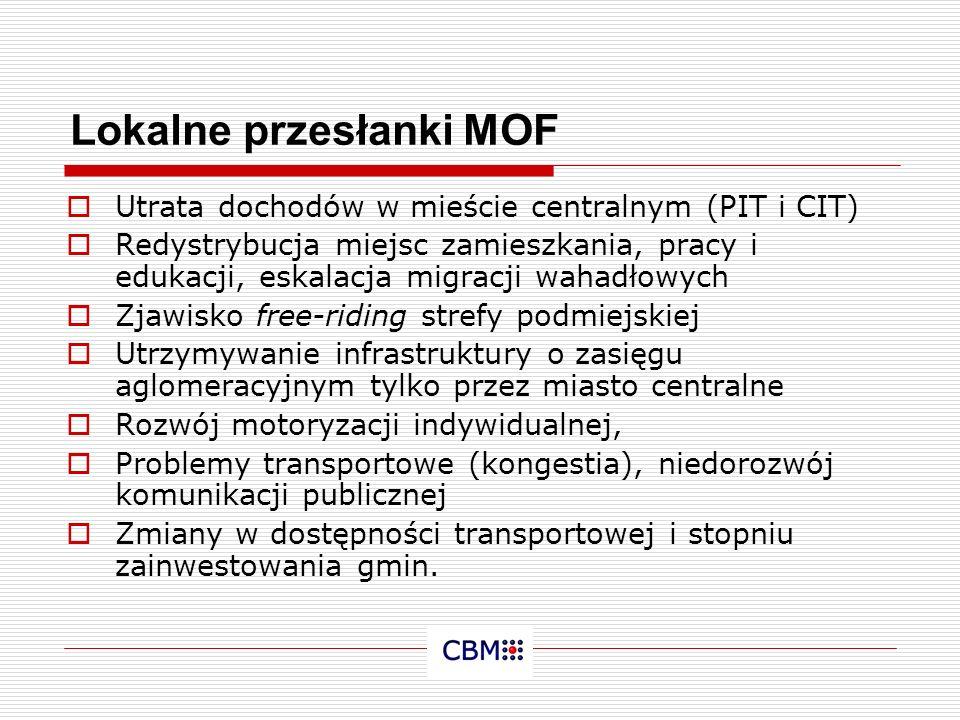 Lokalne przesłanki MOF