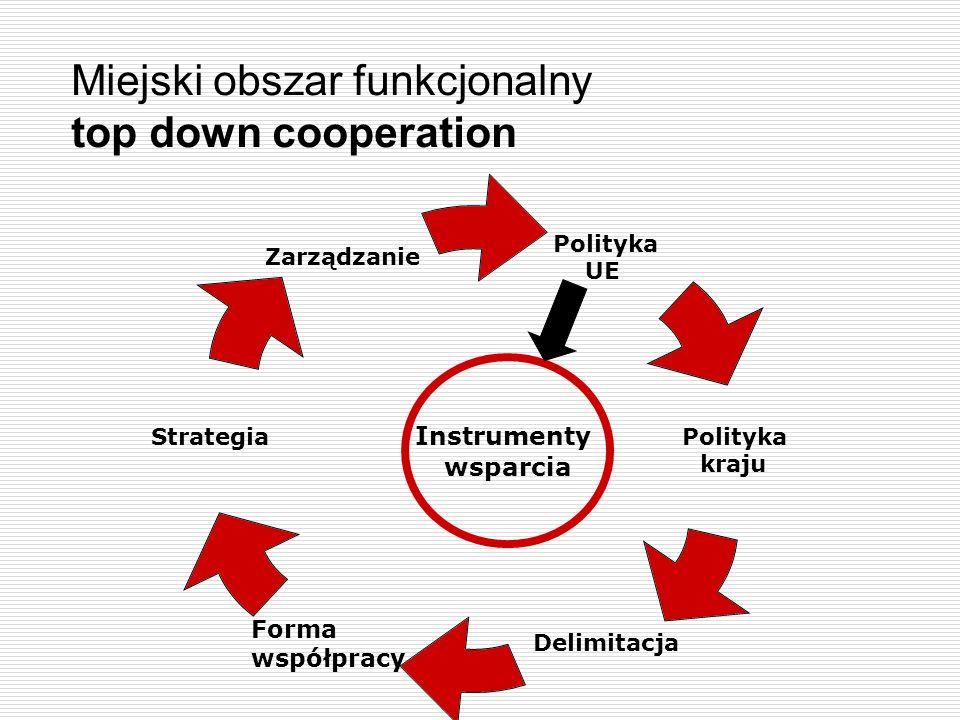 Miejski obszar funkcjonalny top down cooperation