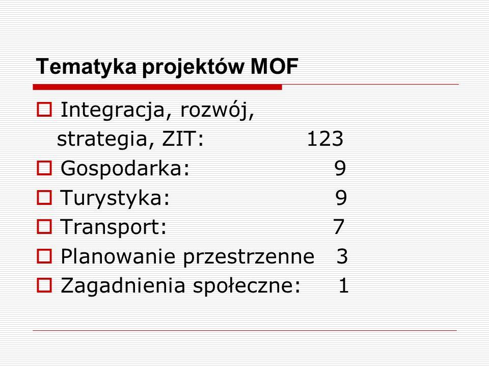 Tematyka projektów MOF