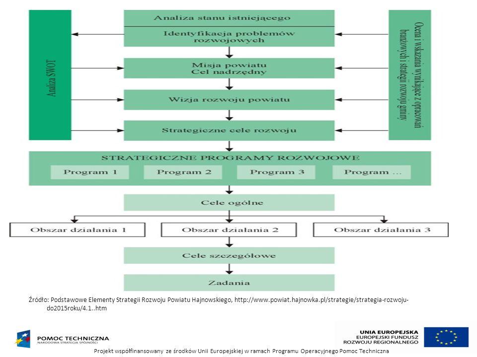 Źródło: Podstawowe Elementy Strategii Rozwoju Powiatu Hajnowskiego, http://www.powiat.hajnowka.pl/strategie/strategia-rozwoju-do2015roku/4.1..htm