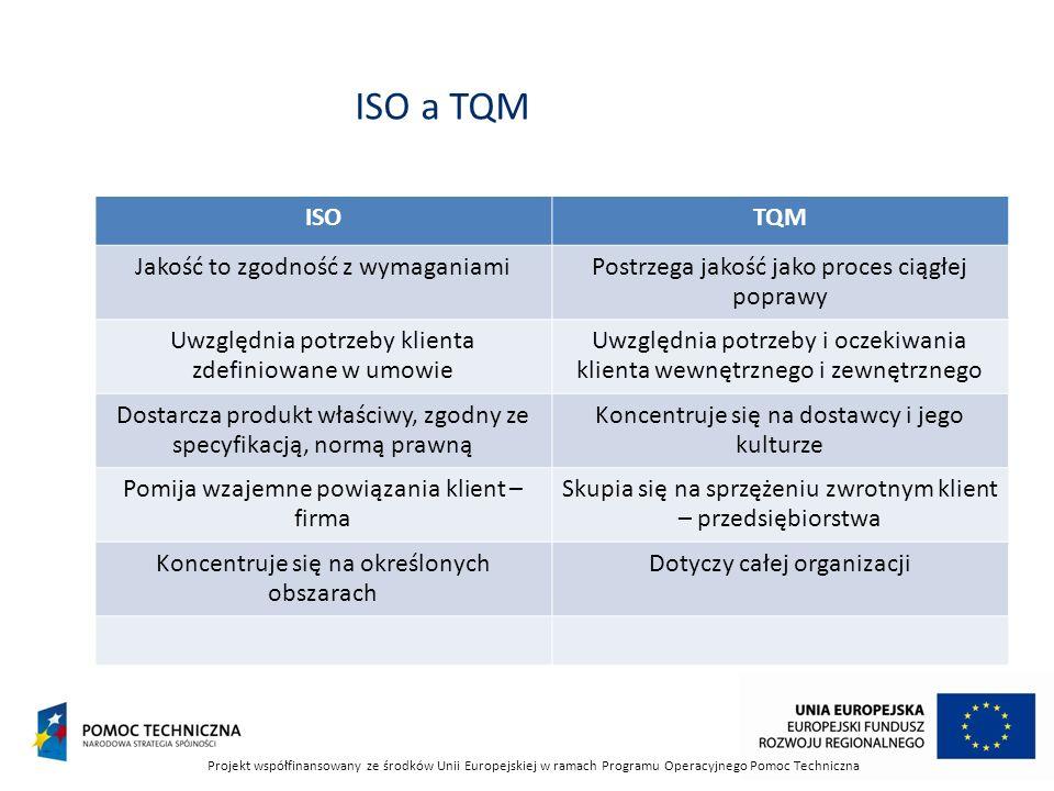 ISO a TQM ISO TQM Jakość to zgodność z wymaganiami