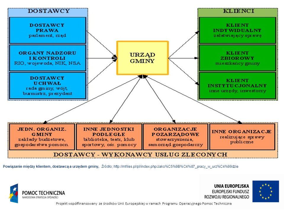 Powiązanie między klientem, dostawcą a urzędem gminy, Źródło; http://mfiles.pl/pl/index.php/Jako%C5%9B%C4%87_pracy_w_urz%C4%99dzie