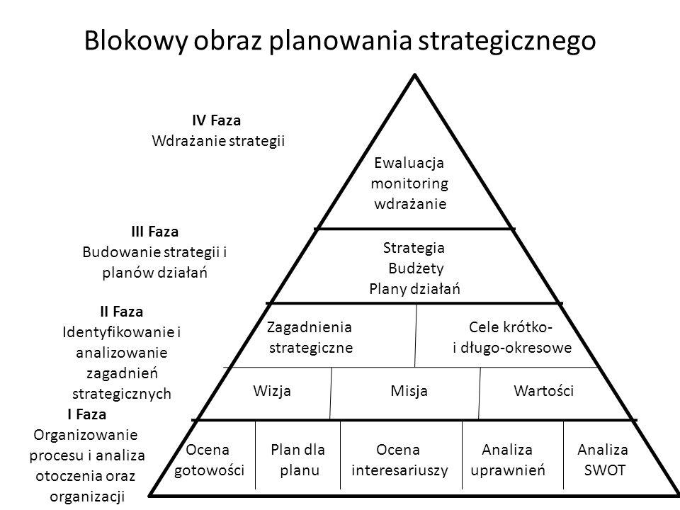 Blokowy obraz planowania strategicznego