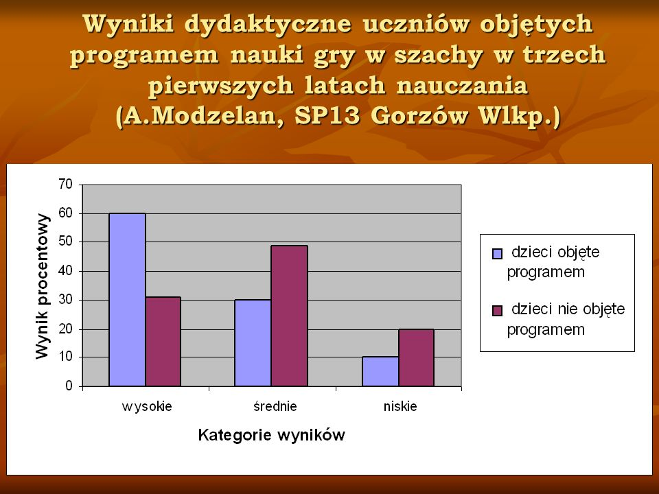 Wyniki dydaktyczne uczniów objętych programem nauki gry w szachy w trzech pierwszych latach nauczania (A.Modzelan, SP13 Gorzów Wlkp.)