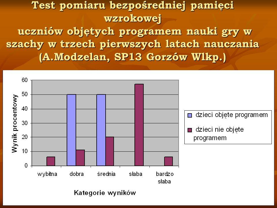 Test pomiaru bezpośredniej pamięci wzrokowej uczniów objętych programem nauki gry w szachy w trzech pierwszych latach nauczania (A.Modzelan, SP13 Gorzów Wlkp.)