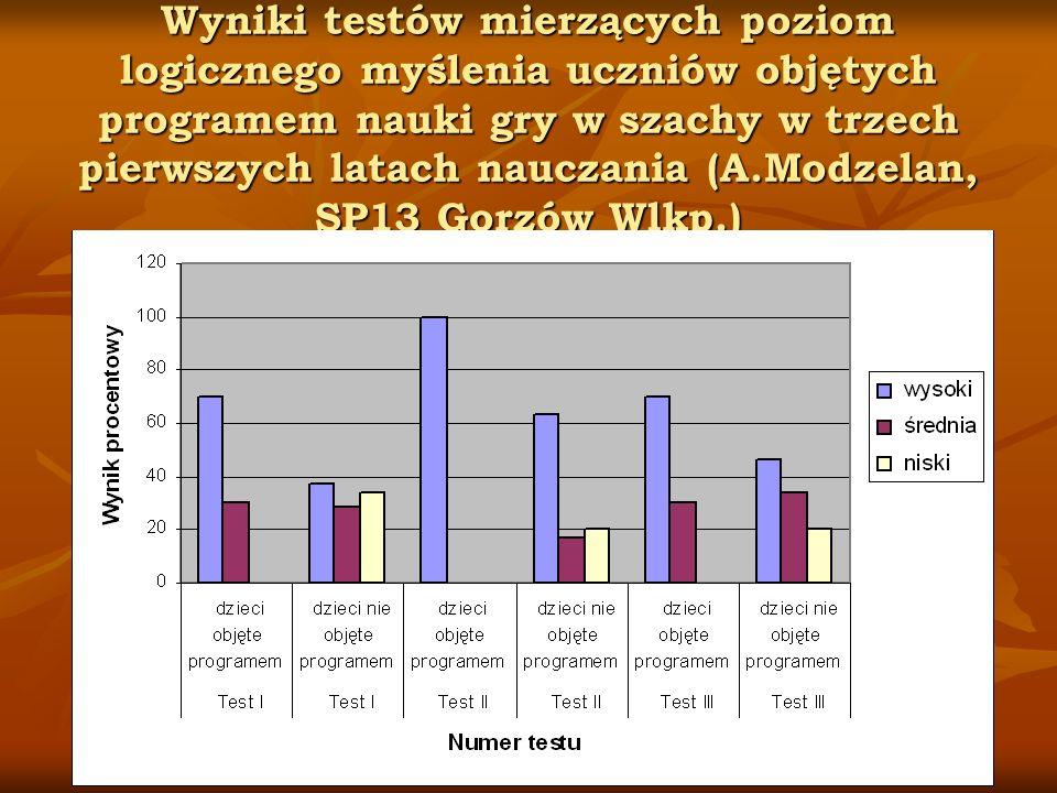 Wyniki testów mierzących poziom logicznego myślenia uczniów objętych programem nauki gry w szachy w trzech pierwszych latach nauczania (A.Modzelan, SP13 Gorzów Wlkp.)