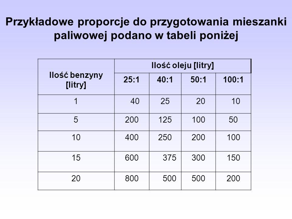 Przykładowe proporcje do przygotowania mieszanki paliwowej podano w tabeli poniżej