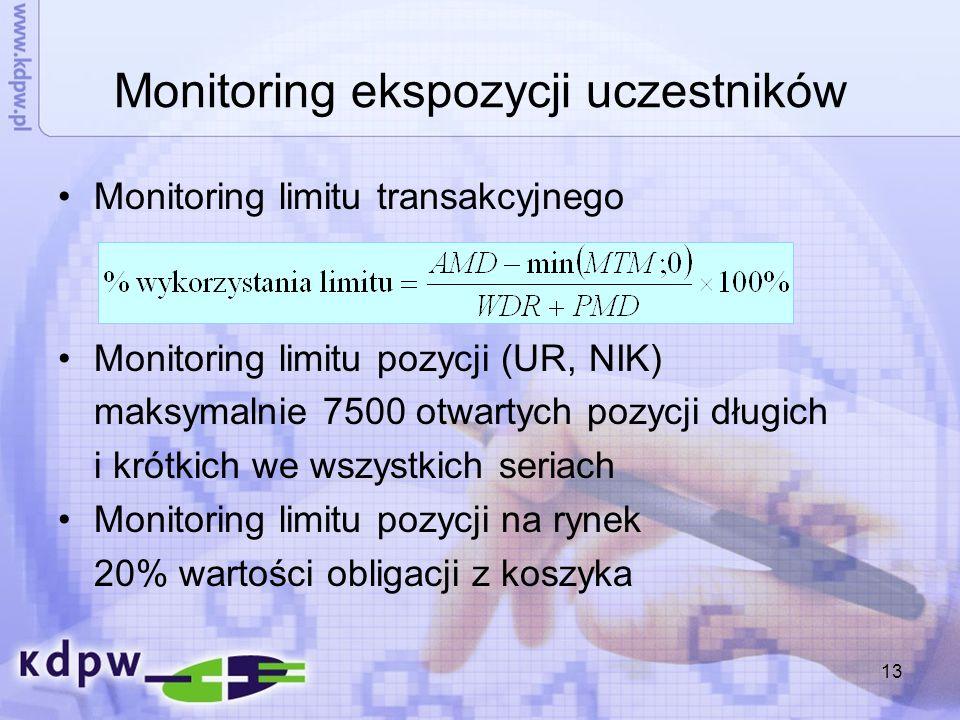 Monitoring ekspozycji uczestników