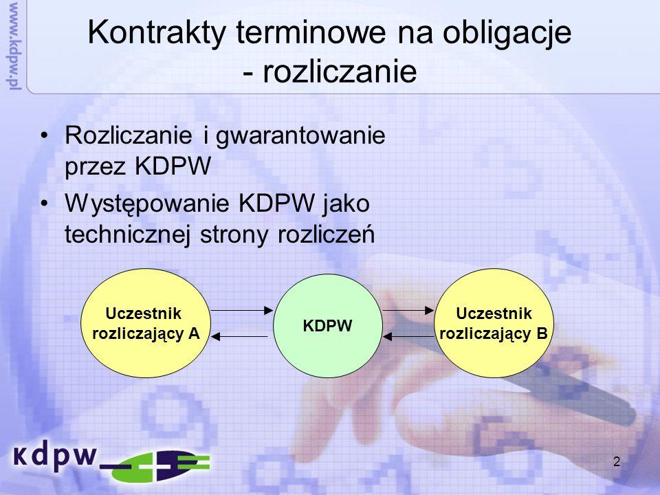 Kontrakty terminowe na obligacje - rozliczanie
