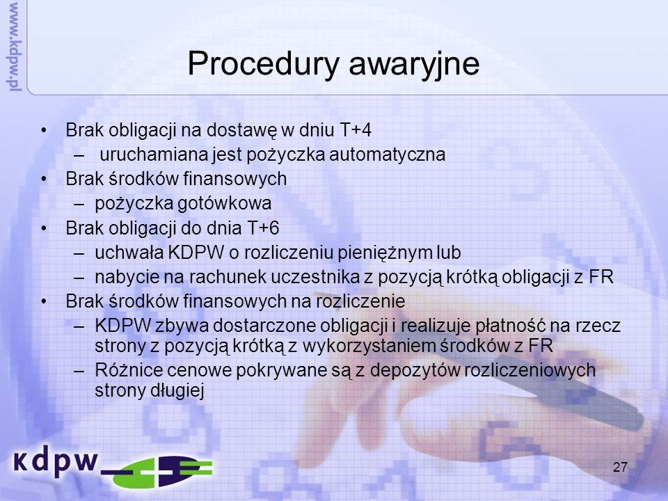 Procedury awaryjne Brak obligacji na dostawę w dniu T+4