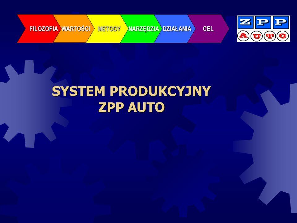 SYSTEM PRODUKCYJNY ZPP AUTO