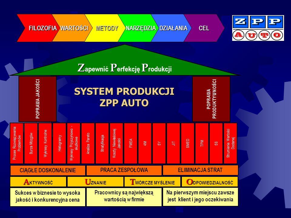 SYSTEM PRODUKCJI ZPP AUTO