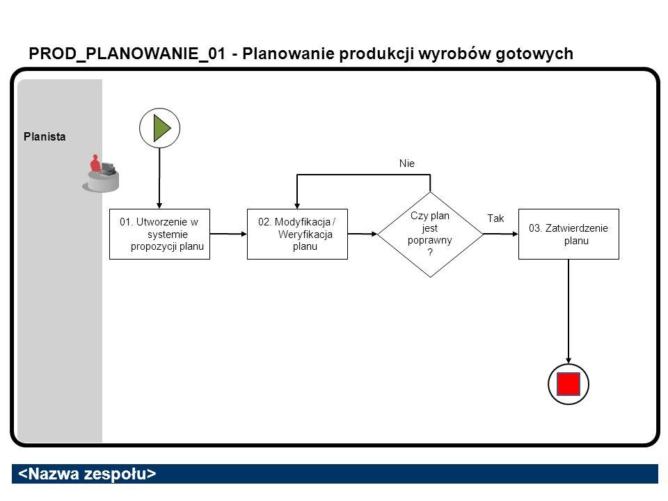 PROD_PLANOWANIE_01 - Planowanie produkcji wyrobów gotowych