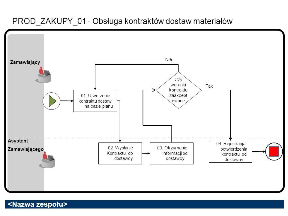 PROD_ZAKUPY_01 - Obsługa kontraktów dostaw materiałów