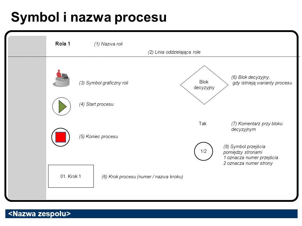 Symbol i nazwa procesu Rola 1 (1) Nazwa roli