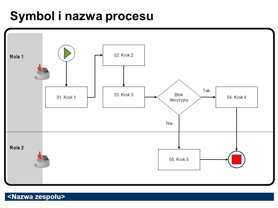 Symbol i nazwa procesu Rola 1 Rola 2 02. Krok 2 Blok decyzyjny