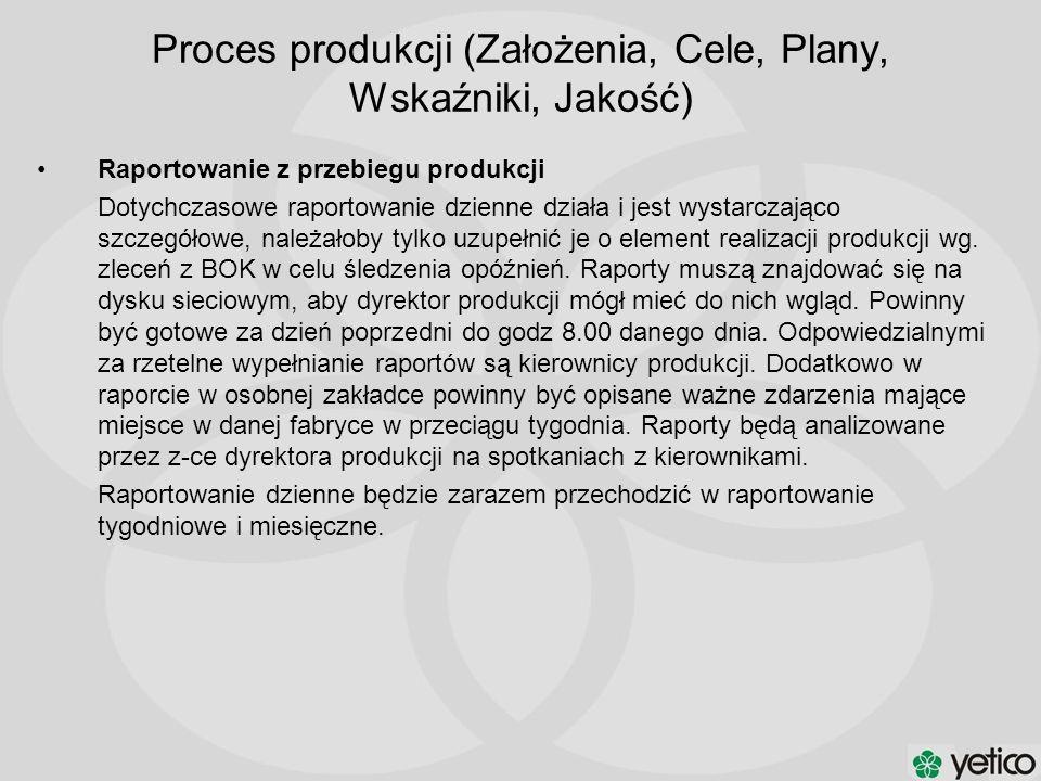 Proces produkcji (Założenia, Cele, Plany, Wskaźniki, Jakość)