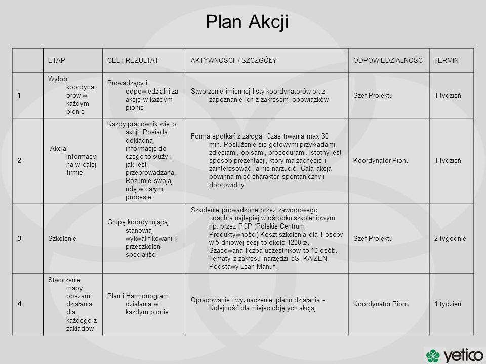 Plan Akcji ETAP CEL i REZULTAT AKTYWNOŚCI / SZCZGÓŁY ODPOWIEDZIALNOŚĆ