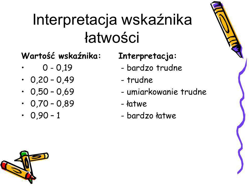 Interpretacja wskaźnika łatwości