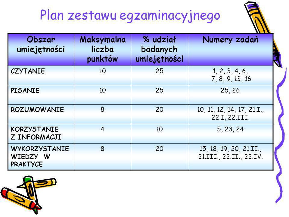 Plan zestawu egzaminacyjnego