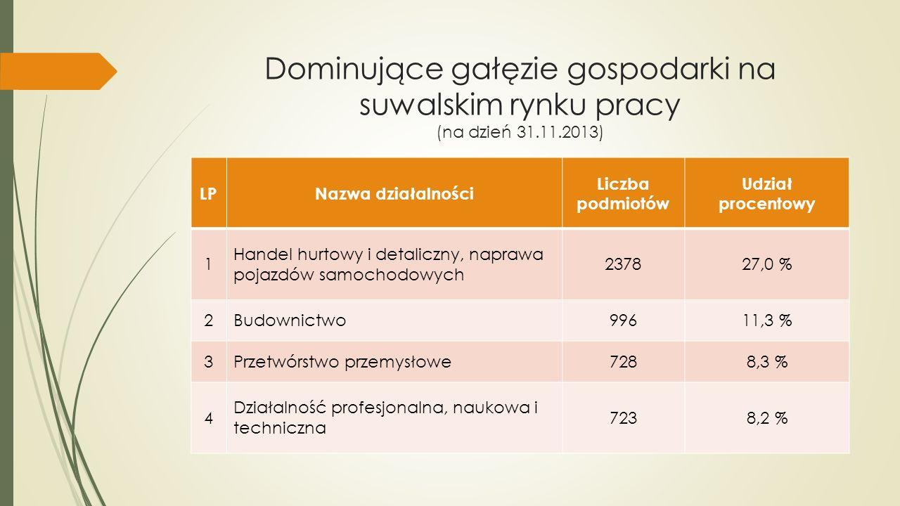Dominujące gałęzie gospodarki na suwalskim rynku pracy (na dzień 31.11.2013)