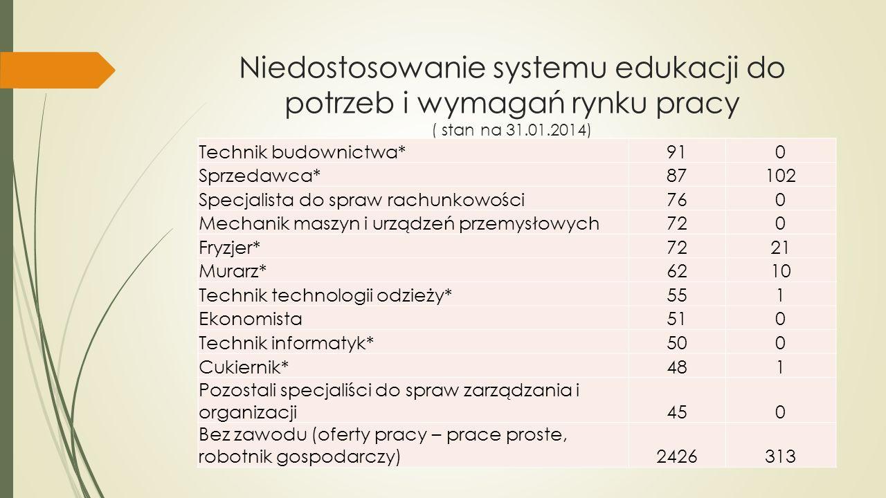 Niedostosowanie systemu edukacji do potrzeb i wymagań rynku pracy ( stan na 31.01.2014)