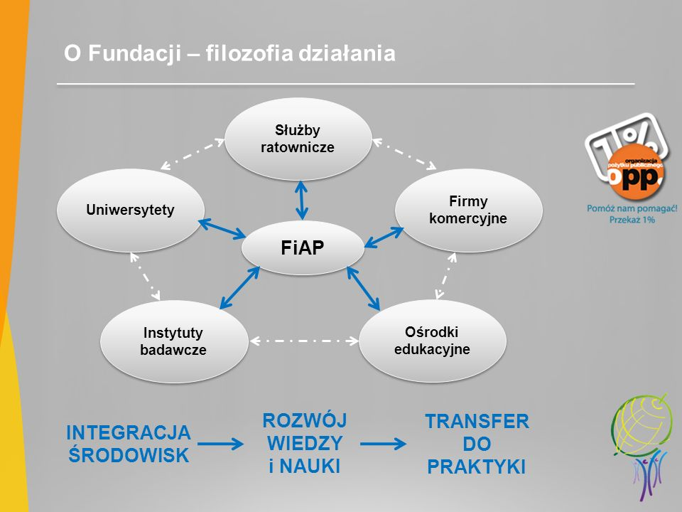 O Fundacji – filozofia działania