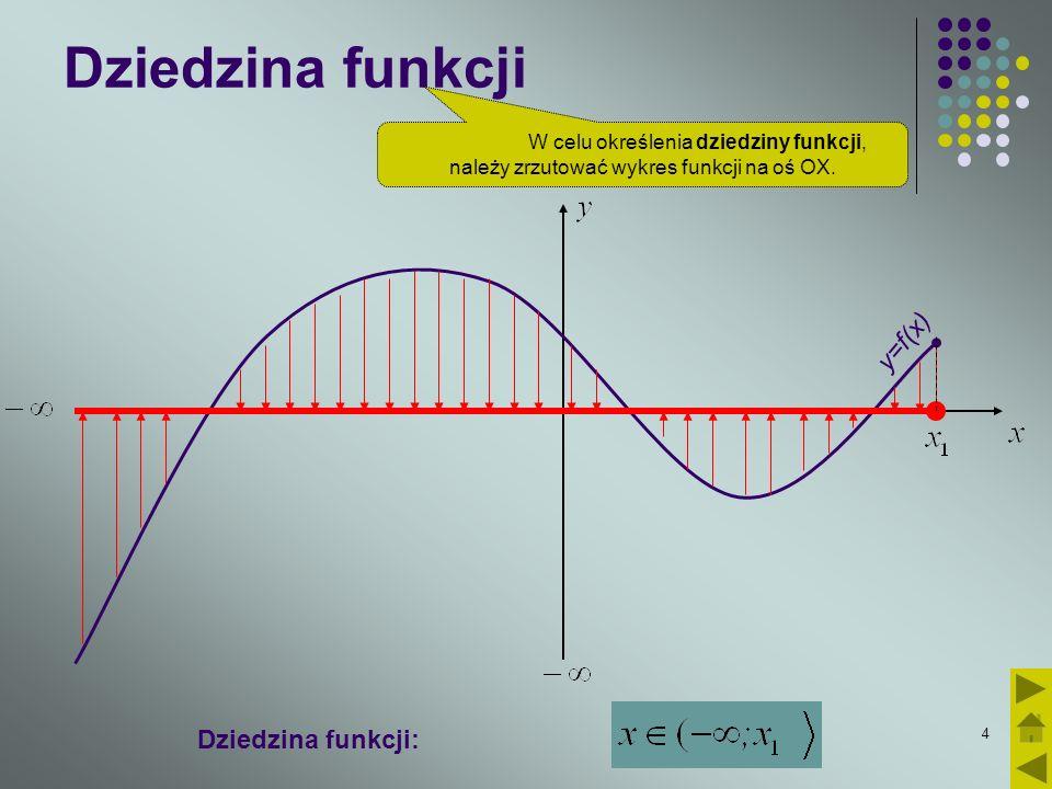 Dziedzina funkcji y=f(x) Dziedzina funkcji:
