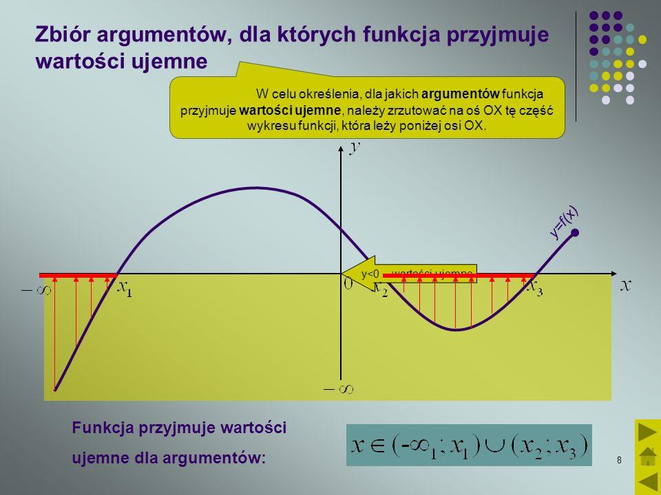 Zbiór argumentów, dla których funkcja przyjmuje wartości ujemne