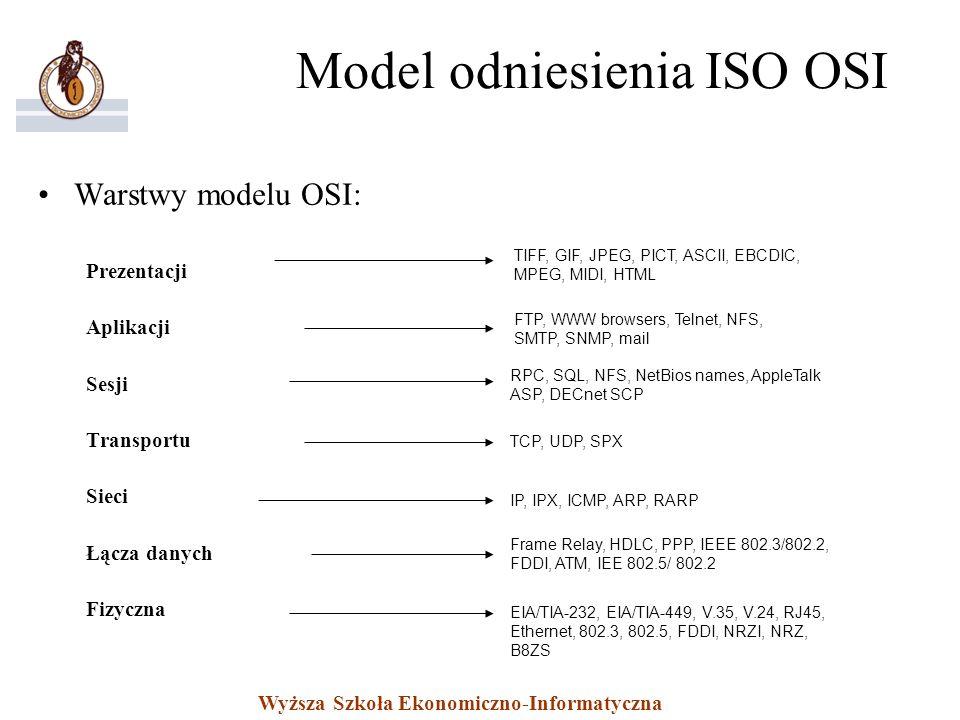 Model odniesienia ISO OSI