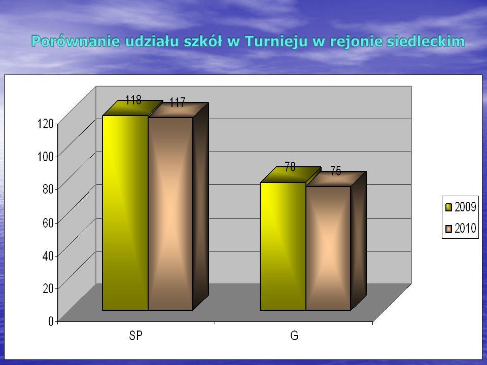 Porównanie udziału szkół w Turnieju w rejonie siedleckim