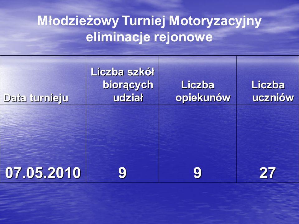 07.05.2010 9 27 Młodzieżowy Turniej Motoryzacyjny eliminacje rejonowe