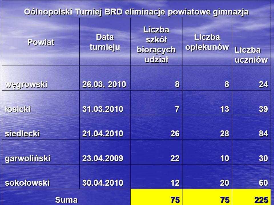 Oólnopolski Turniej BRD eliminacje powiatowe gimnazja Powiat