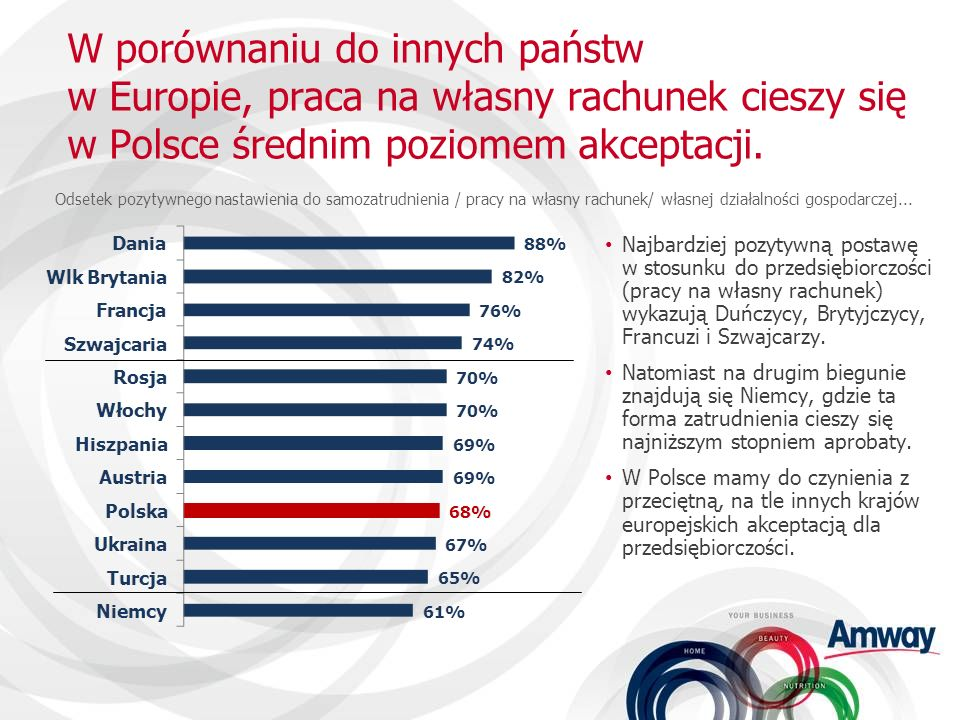 W porównaniu do innych państw w Europie, praca na własny rachunek cieszy się w Polsce średnim poziomem akceptacji.