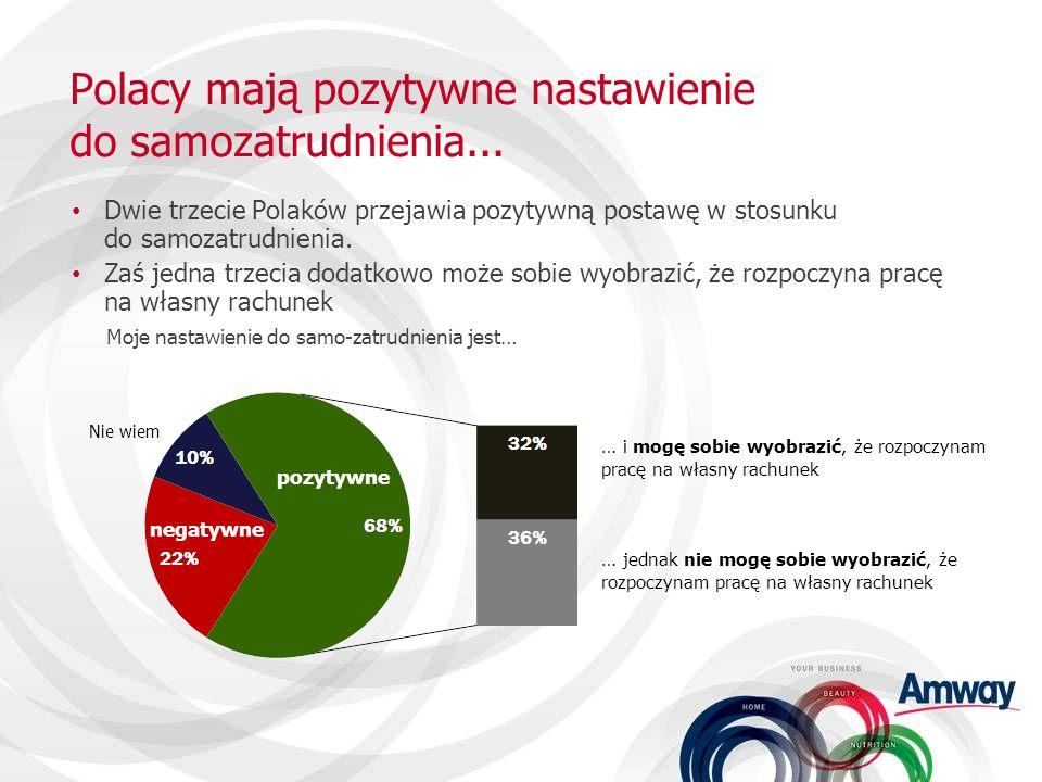 Polacy mają pozytywne nastawienie do samozatrudnienia...