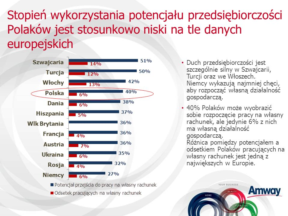 Stopień wykorzystania potencjału przedsiębiorczości Polaków jest stosunkowo niski na tle danych europejskich