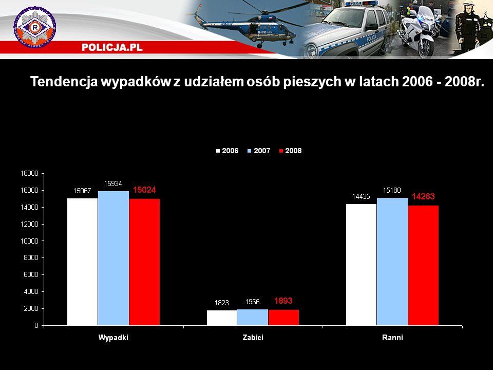 Tendencja wypadków z udziałem osób pieszych w latach 2006 - 2008r.