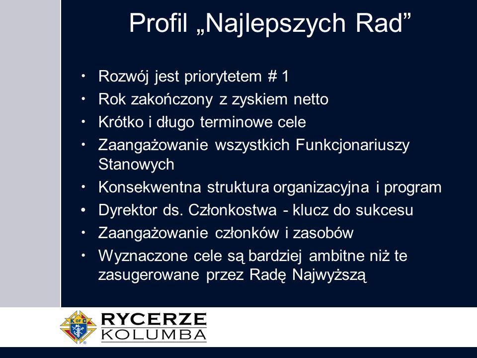 """Profil """"Najlepszych Rad"""