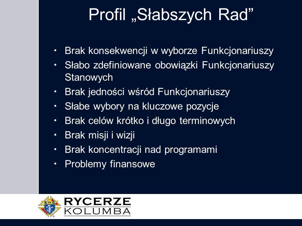 """Profil """"Słabszych Rad"""
