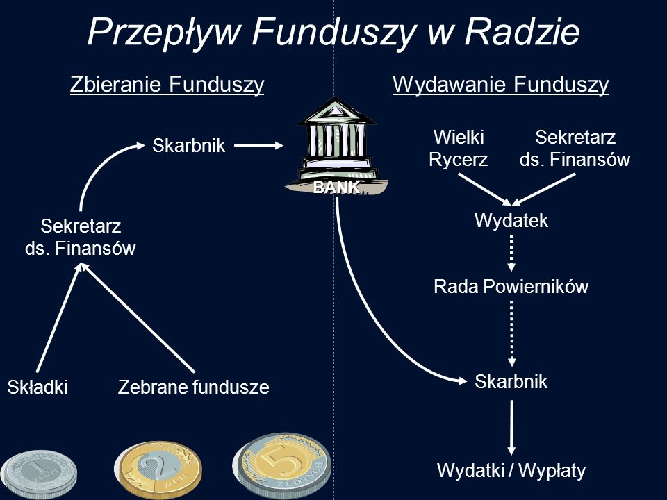Przepływ Funduszy w Radzie