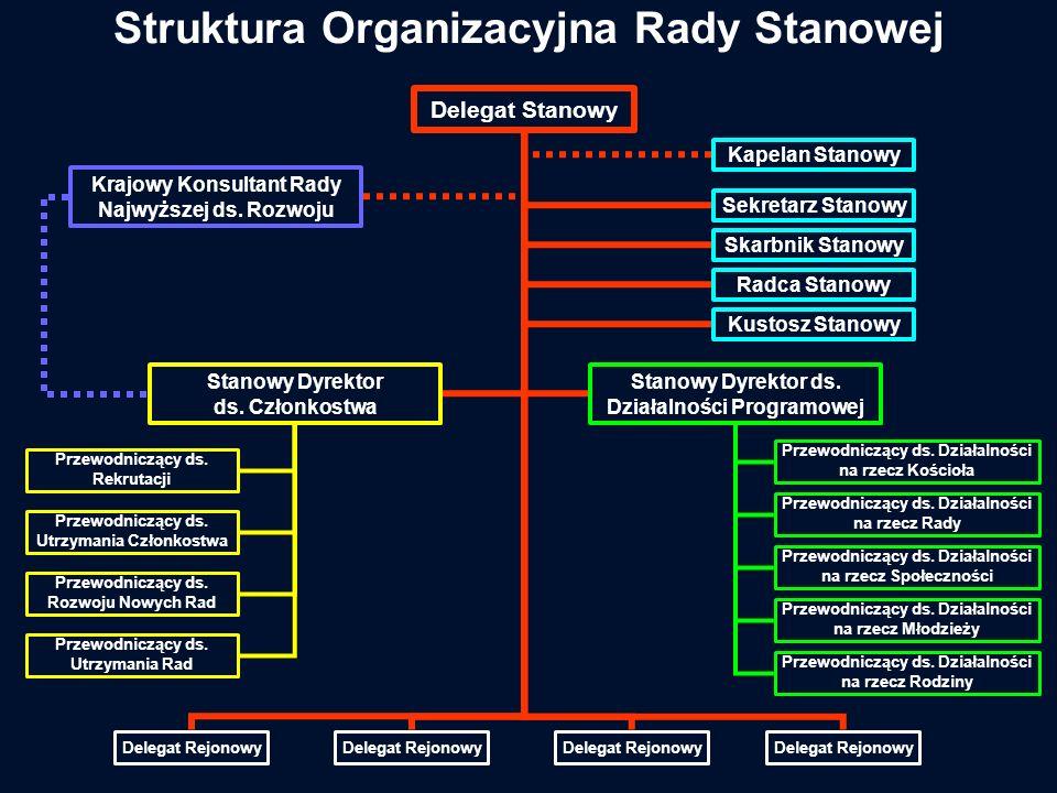 Struktura Organizacyjna Rady Stanowej