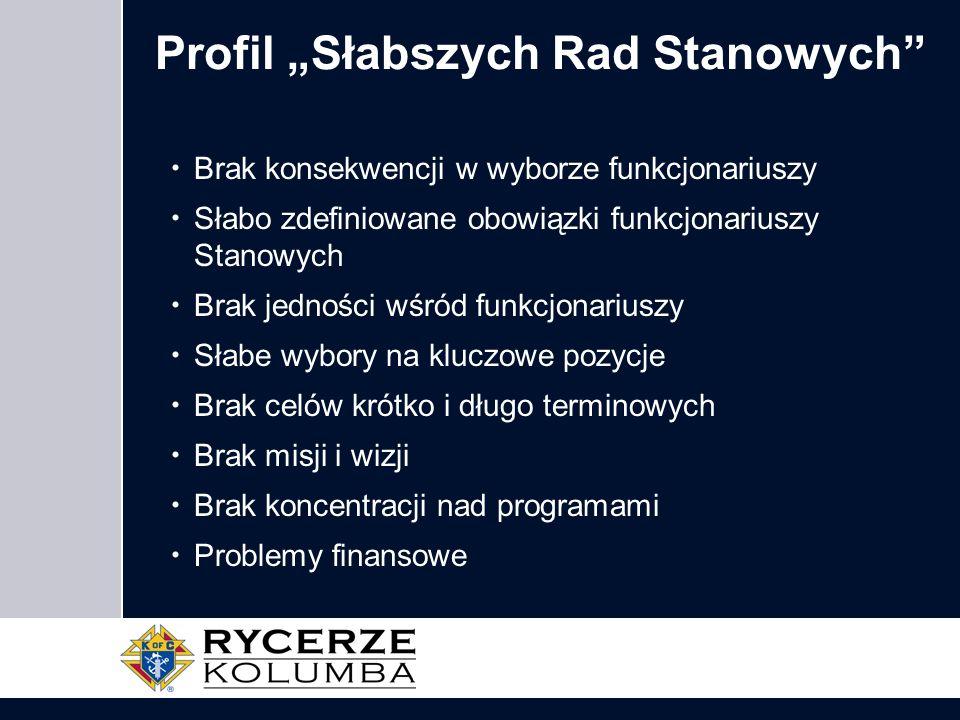 """Profil """"Słabszych Rad Stanowych"""