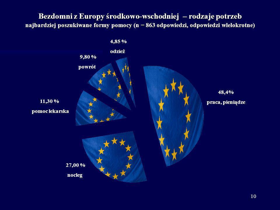 Bezdomni z Europy środkowo-wschodniej – rodzaje potrzeb najbardziej poszukiwane formy pomocy (n = 863 odpowiedzi, odpowiedzi wlelokrotne)