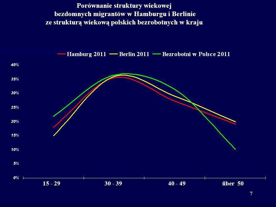 Porównanie struktury wiekowej bezdomnych migrantów w Hamburgu i Berlinie ze strukturą wiekową polskich bezrobotnych w kraju