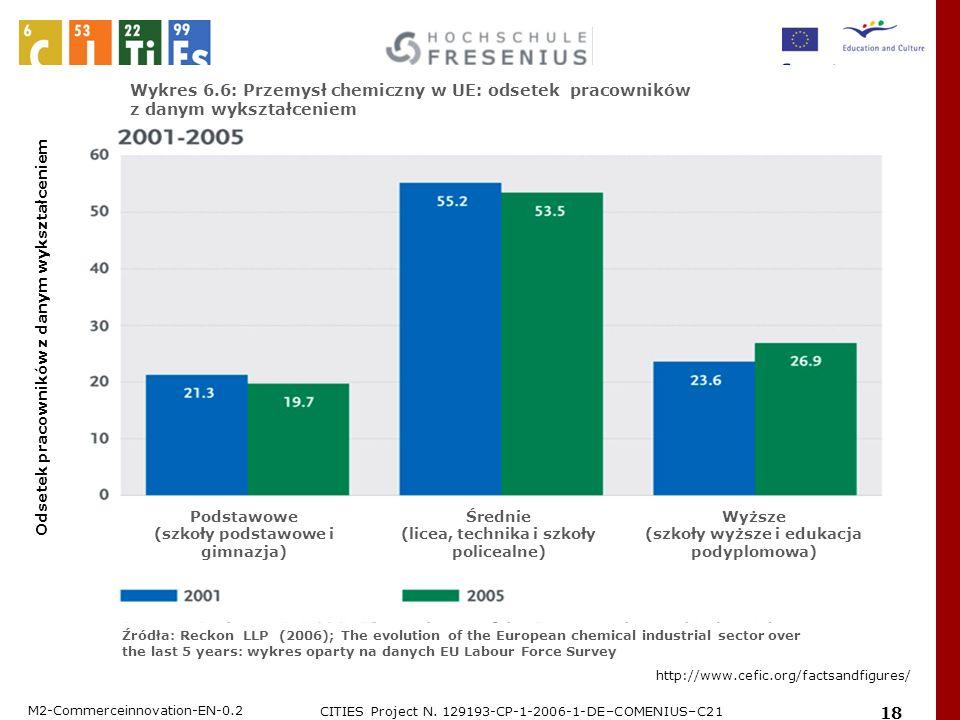 Wykres 6.6: Przemysł chemiczny w UE: odsetek pracowników