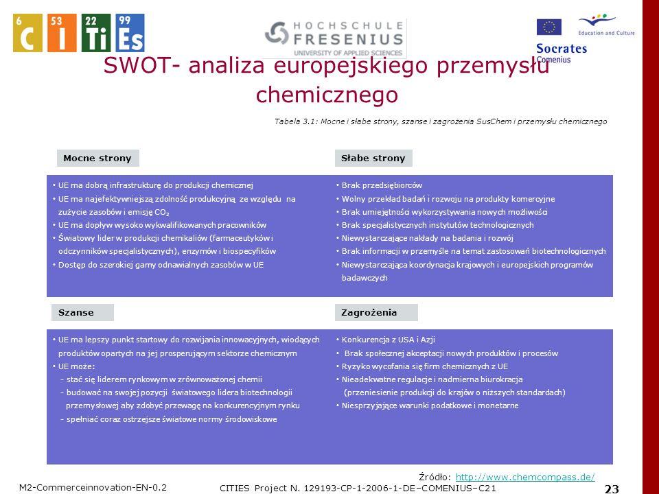 SWOT- analiza europejskiego przemysłu chemicznego