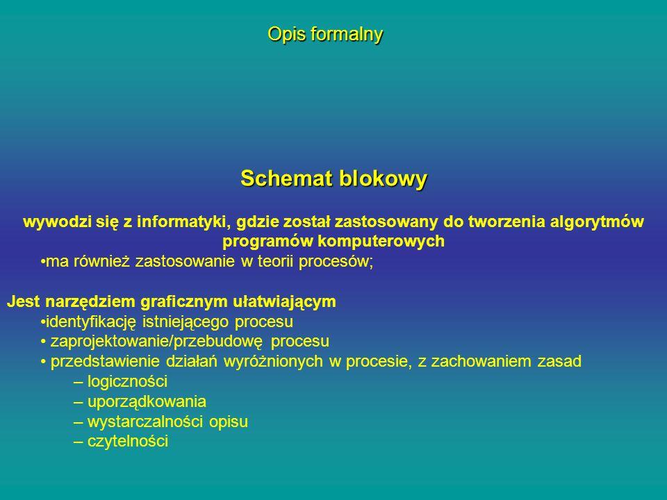 Schemat blokowy Opis formalny